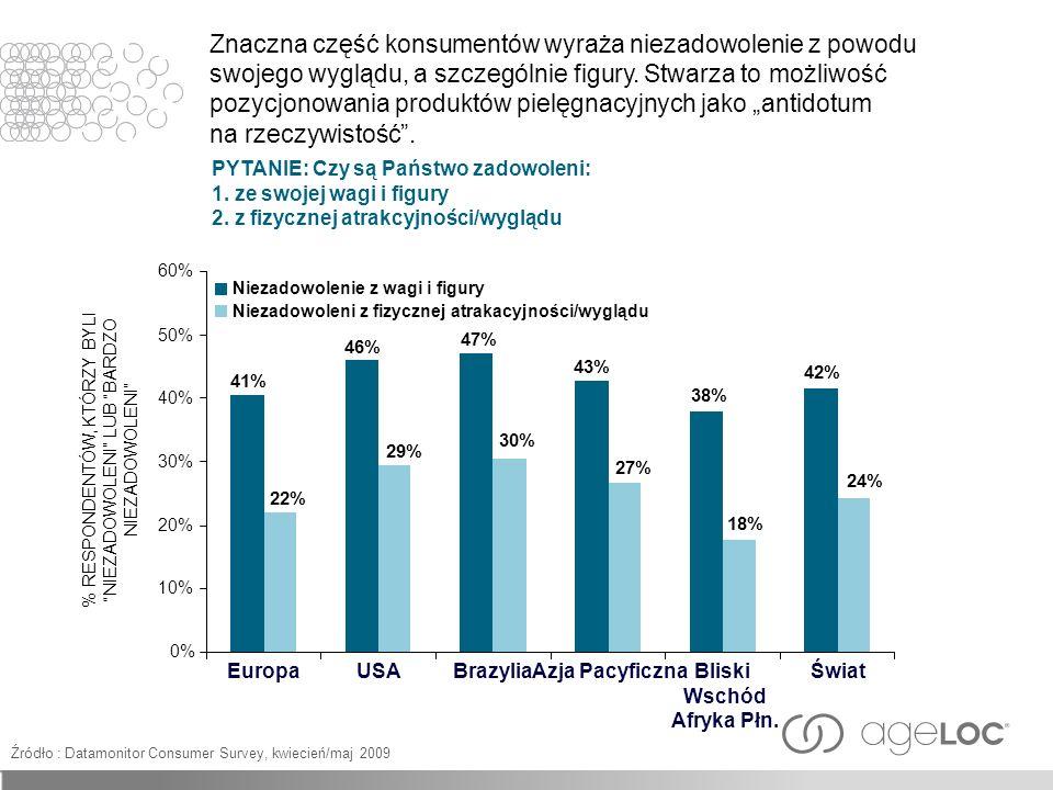 % RESPONDENTÓW, KTÓRZY BYLI NIEZADOWOLENI LUB BARDZO NIEZADOWOLENI