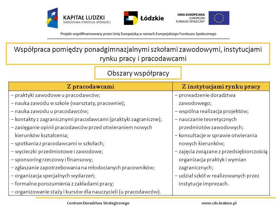 Współpraca pomiędzy ponadgimnazjalnymi szkołami zawodowymi, instytucjami rynku pracy i pracodawcami