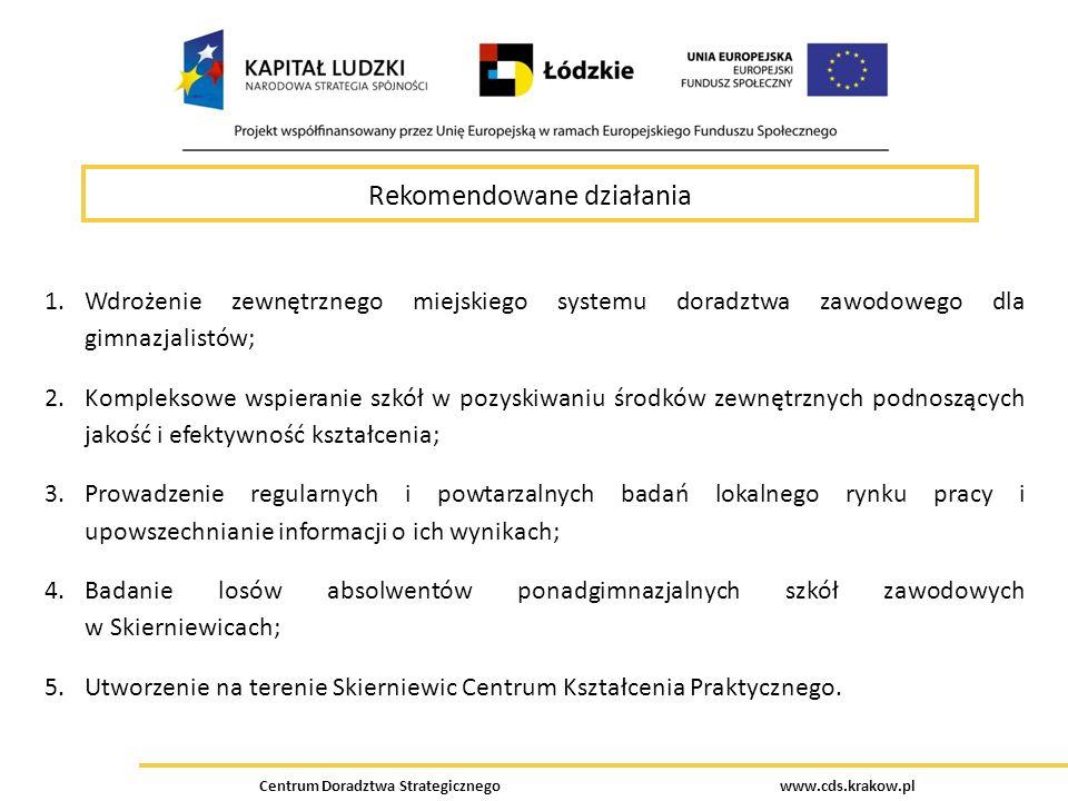 Centrum Doradztwa Strategicznego www.cds.krakow.pl