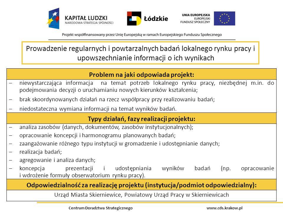 Prowadzenie regularnych i powtarzalnych badań lokalnego rynku pracy i upowszechnianie informacji o ich wynikach