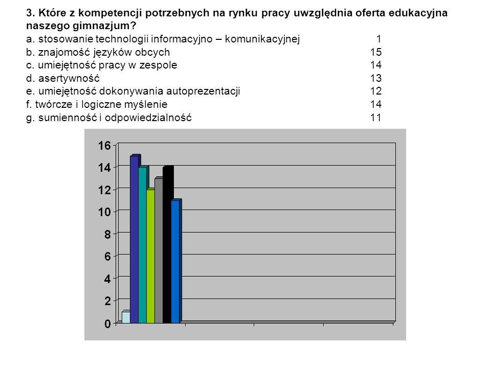 3. Które z kompetencji potrzebnych na rynku pracy uwzględnia oferta edukacyjna naszego gimnazjum.