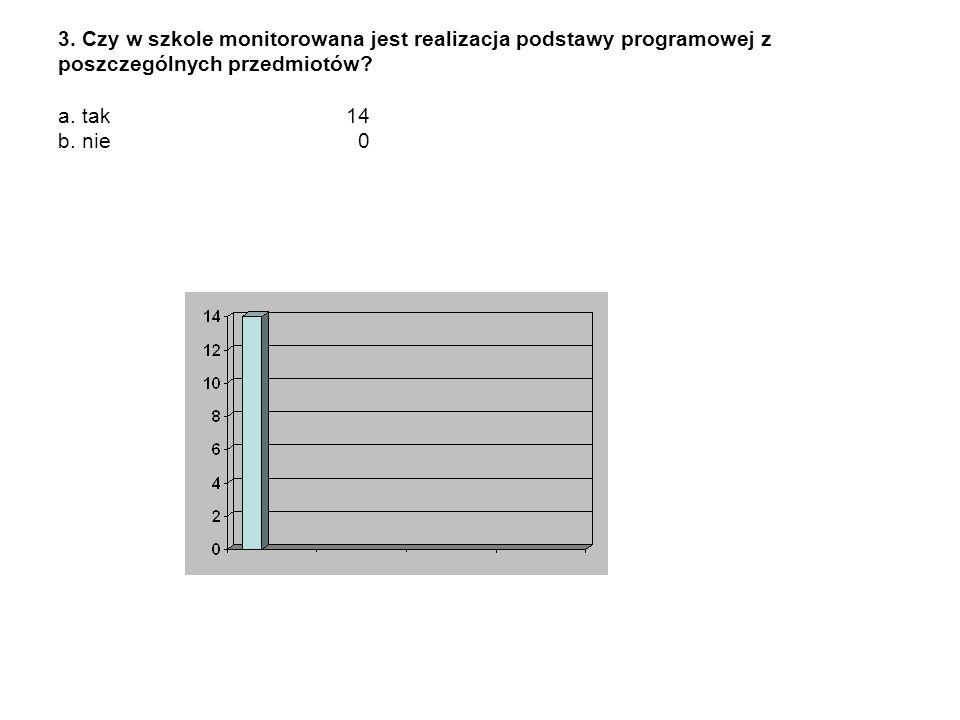 3. Czy w szkole monitorowana jest realizacja podstawy programowej z poszczególnych przedmiotów.