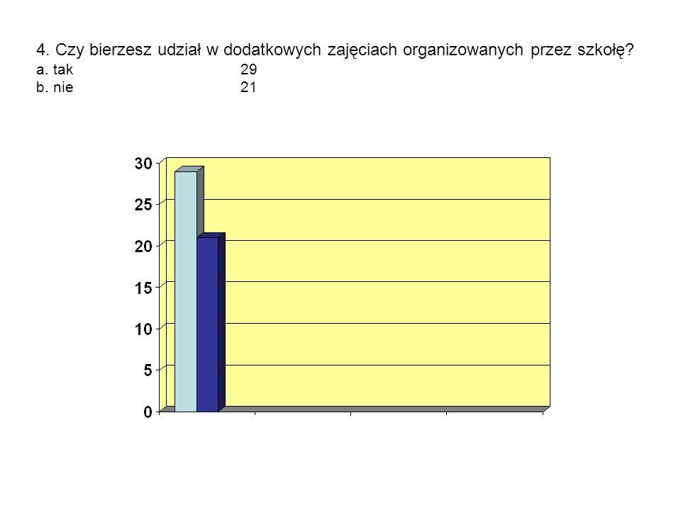 4. Czy bierzesz udział w dodatkowych zajęciach organizowanych przez szkołę a. tak 29 b. nie 21