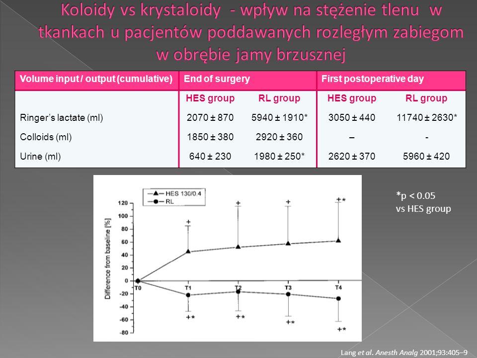 Koloidy vs krystaloidy - wpływ na stężenie tlenu w tkankach u pacjentów poddawanych rozległym zabiegom w obrębie jamy brzusznej