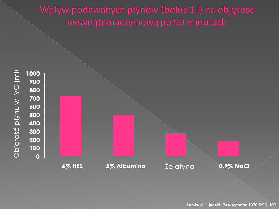 Wpływ podawanych płynów (bolus 1 l) na objętość wewnątrznaczyniową po 90 minutach