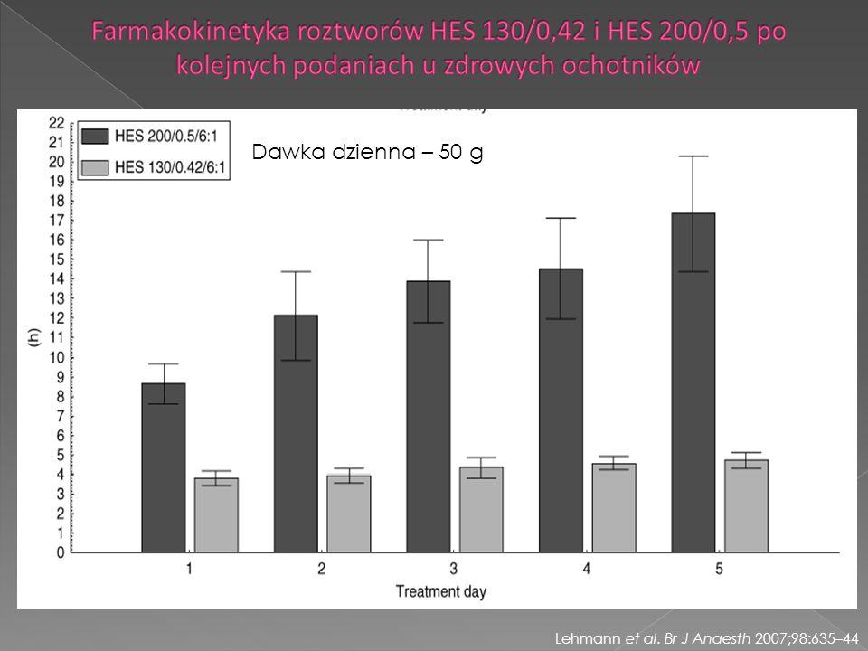 Farmakokinetyka roztworów HES 130/0,42 i HES 200/0,5 po kolejnych podaniach u zdrowych ochotników