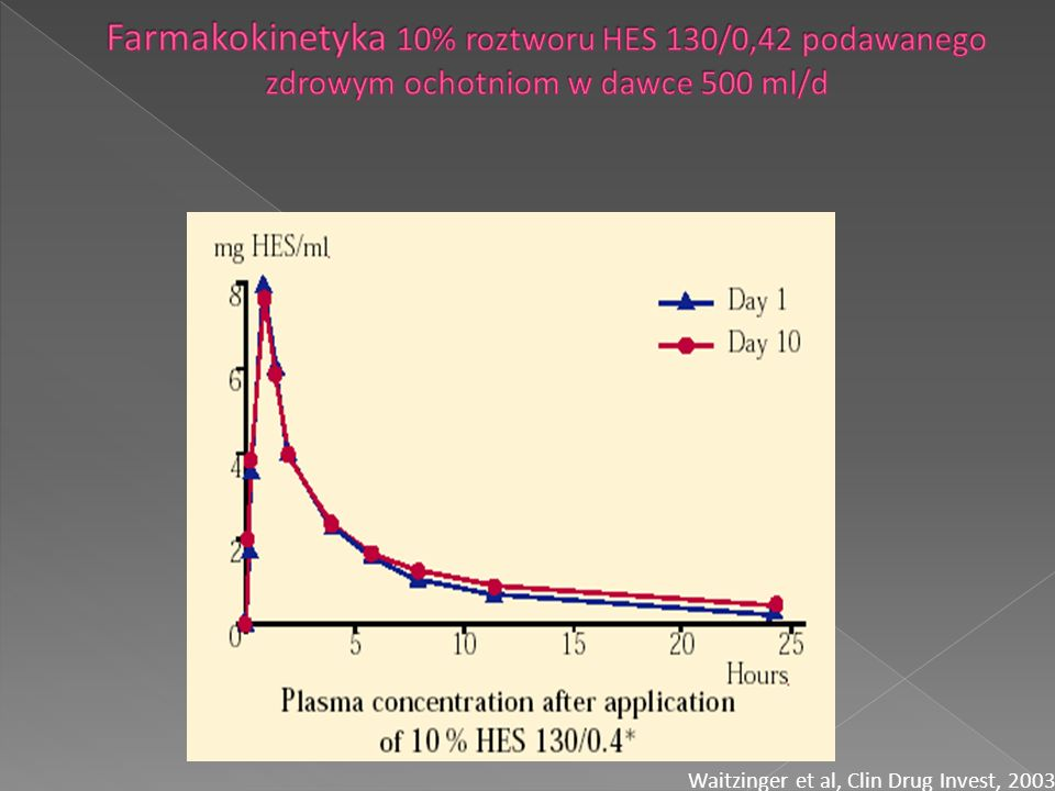 Farmakokinetyka 10% roztworu HES 130/0,42 podawanego zdrowym ochotniom w dawce 500 ml/d