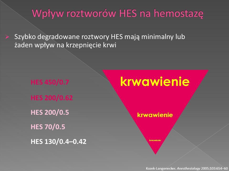 Wpływ roztworów HES na hemostazę