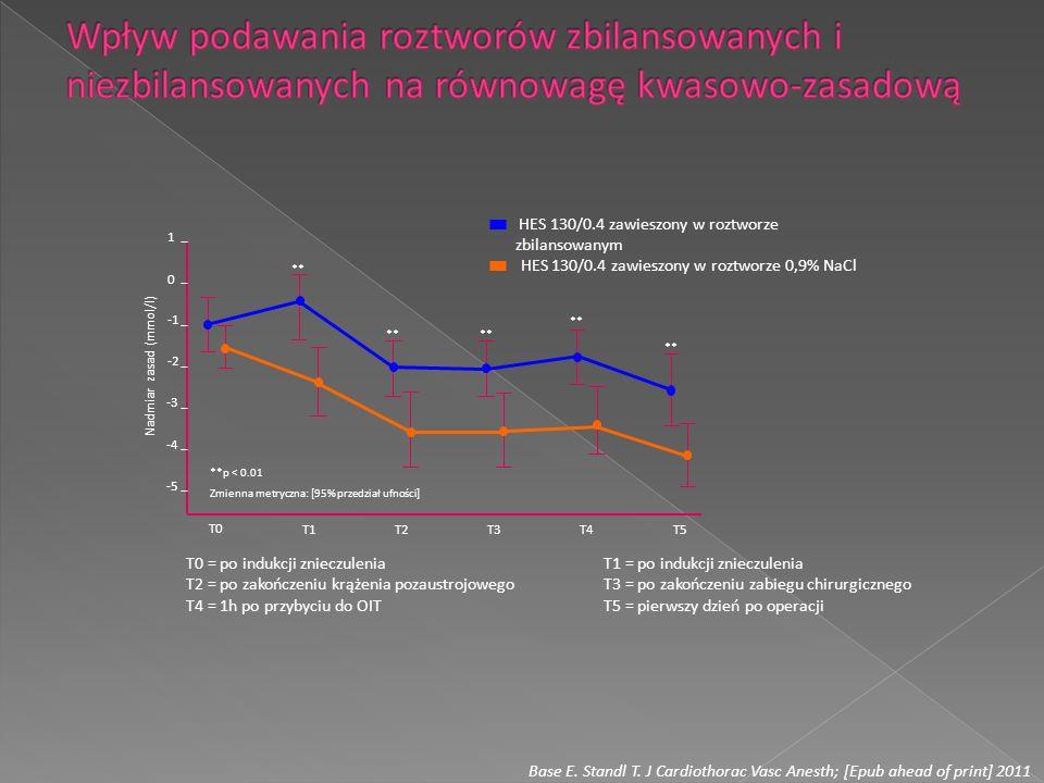 Wpływ podawania roztworów zbilansowanych i niezbilansowanych na równowagę kwasowo-zasadową