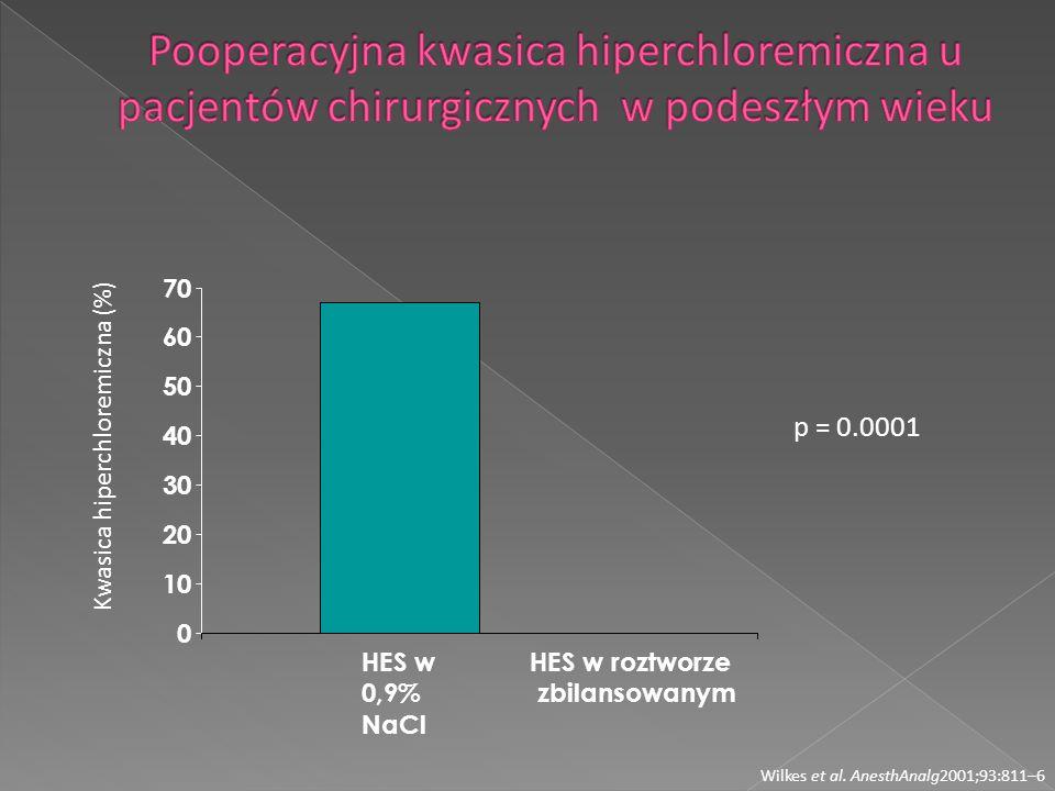 Pooperacyjna kwasica hiperchloremiczna u pacjentów chirurgicznych w podeszłym wieku