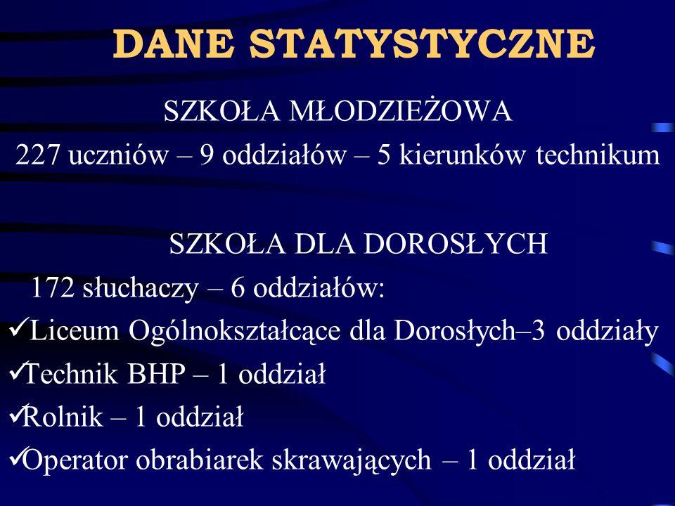 SZKOŁA MŁODZIEŻOWA 227 uczniów – 9 oddziałów – 5 kierunków technikum