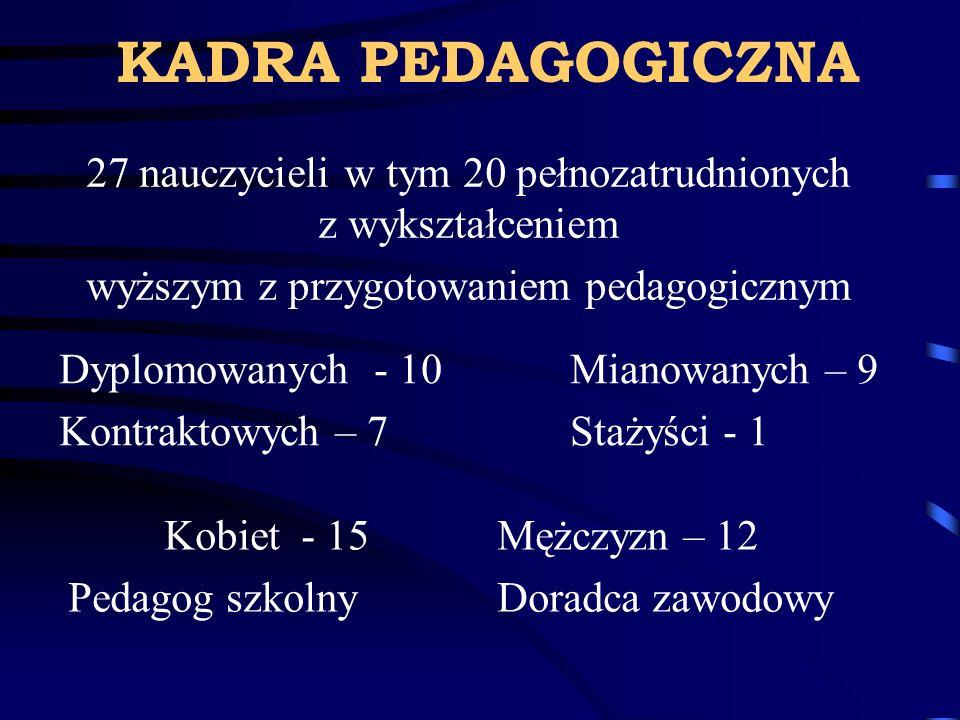 KADRA PEDAGOGICZNA 27 nauczycieli w tym 20 pełnozatrudnionych z wykształceniem. wyższym z przygotowaniem pedagogicznym.