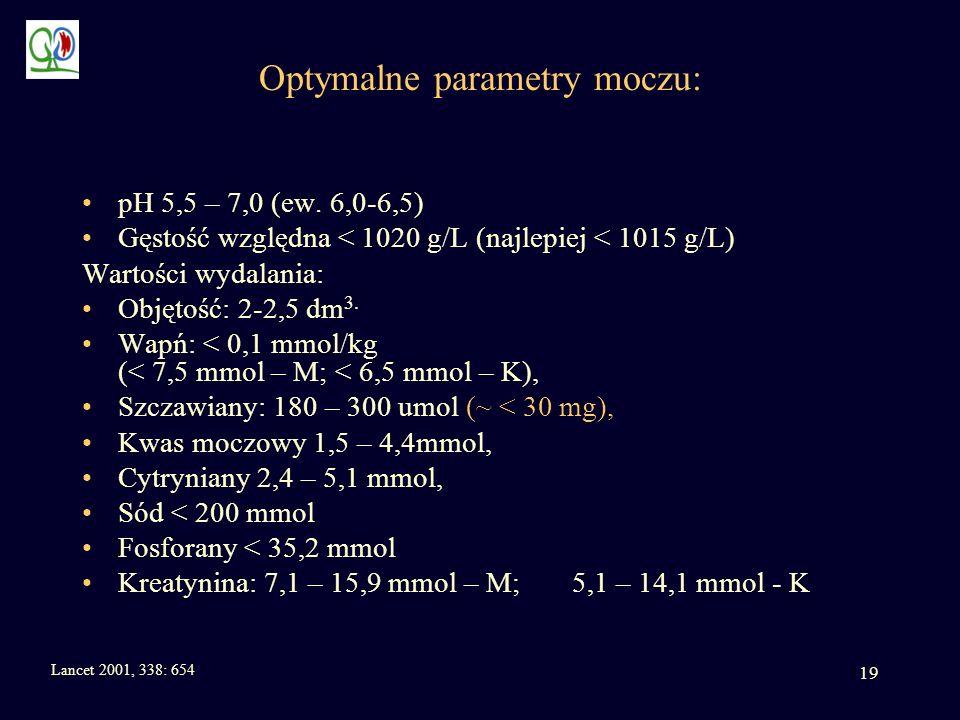 Optymalne parametry moczu: