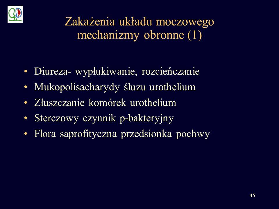 Zakażenia układu moczowego mechanizmy obronne (1)