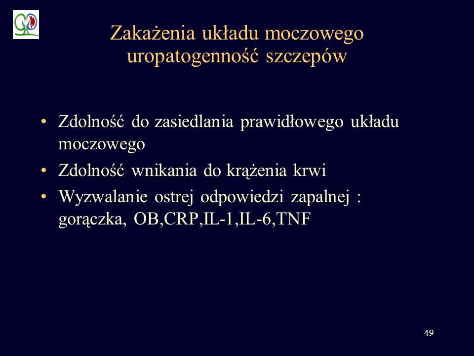 Zakażenia układu moczowego uropatogenność szczepów