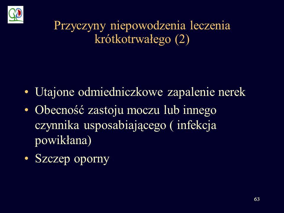 Przyczyny niepowodzenia leczenia krótkotrwałego (2)
