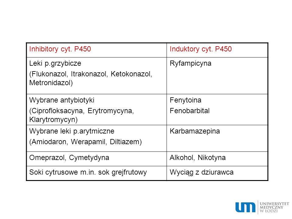 Inhibitory cyt. P450Induktory cyt. P450. Leki p.grzybicze. (Flukonazol, Itrakonazol, Ketokonazol, Metronidazol)