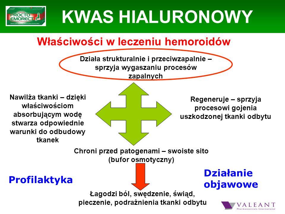 KWAS HIALURONOWY Właściwości w leczeniu hemoroidów Działanie objawowe