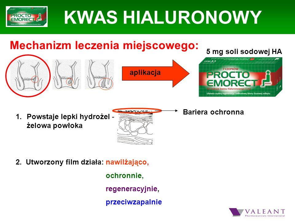 KWAS HIALURONOWY Mechanizm leczenia miejscowego: 5 mg soli sodowej HA