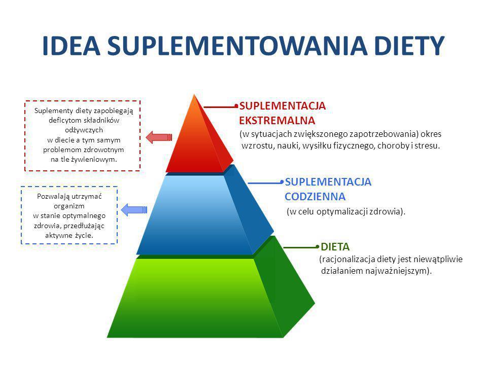 IDEA SUPLEMENTOWANIA DIETY