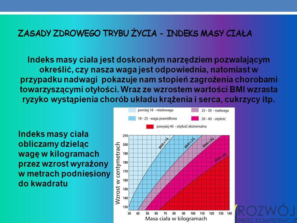 Zasady zdrowego trybu życia - Indeks masy ciała