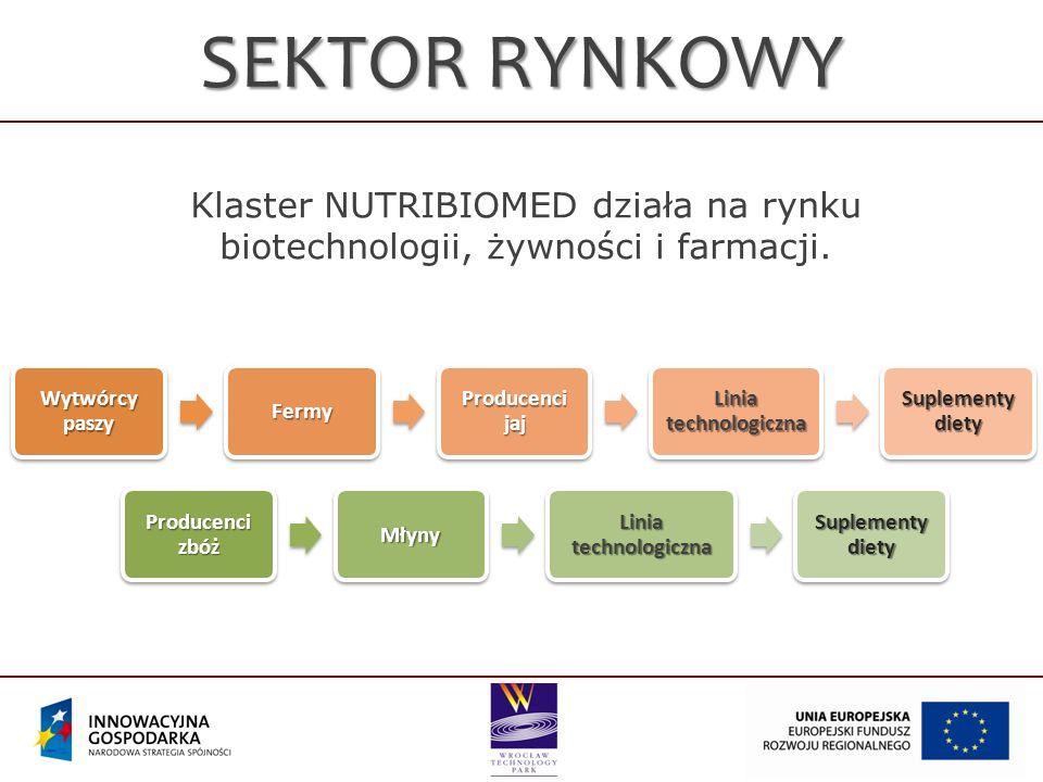 SEKTOR RYNKOWY Klaster NUTRIBIOMED działa na rynku biotechnologii, żywności i farmacji. Wytwórcy paszy.