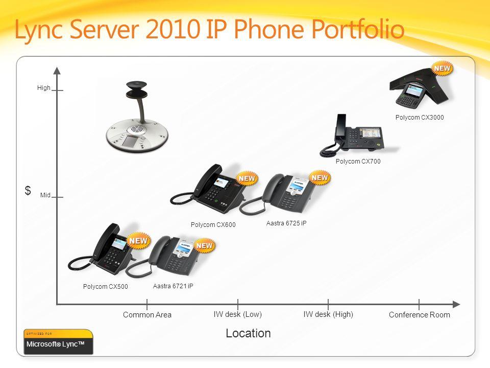 Lync Server 2010 IP Phone Portfolio