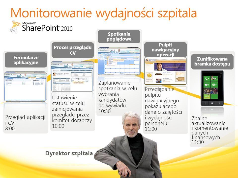Monitorowanie wydajności szpitala