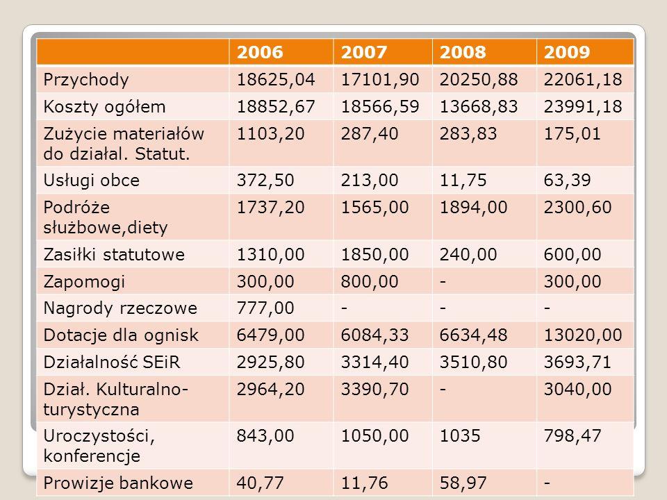 2006 2007. 2008. 2009. Przychody. 18625,04. 17101,90. 20250,88. 22061,18. Koszty ogółem. 18852,67.
