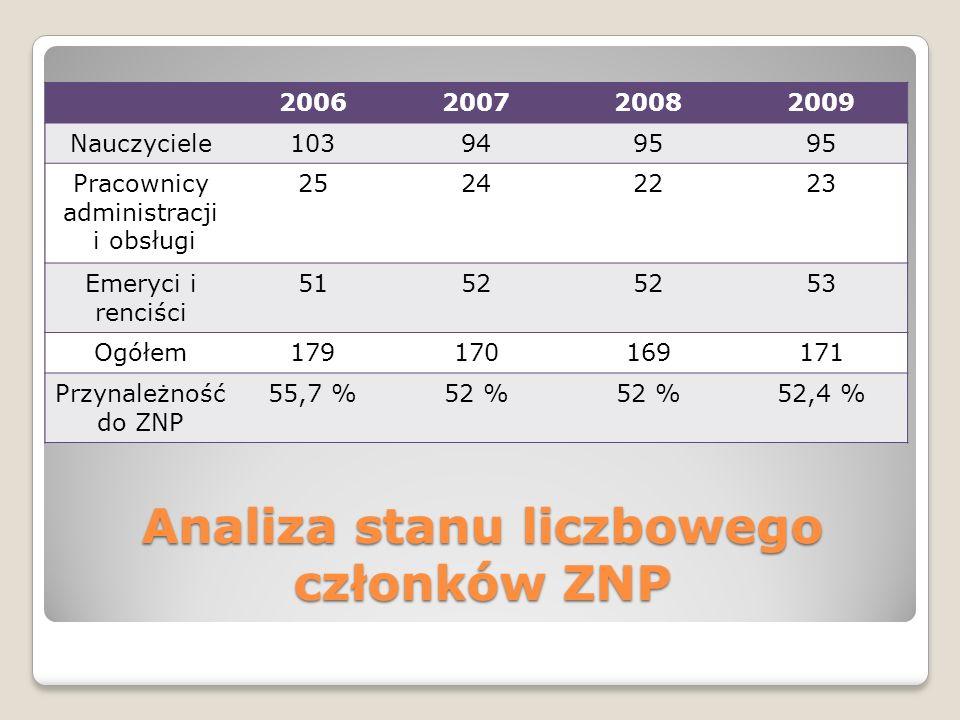 Analiza stanu liczbowego członków ZNP