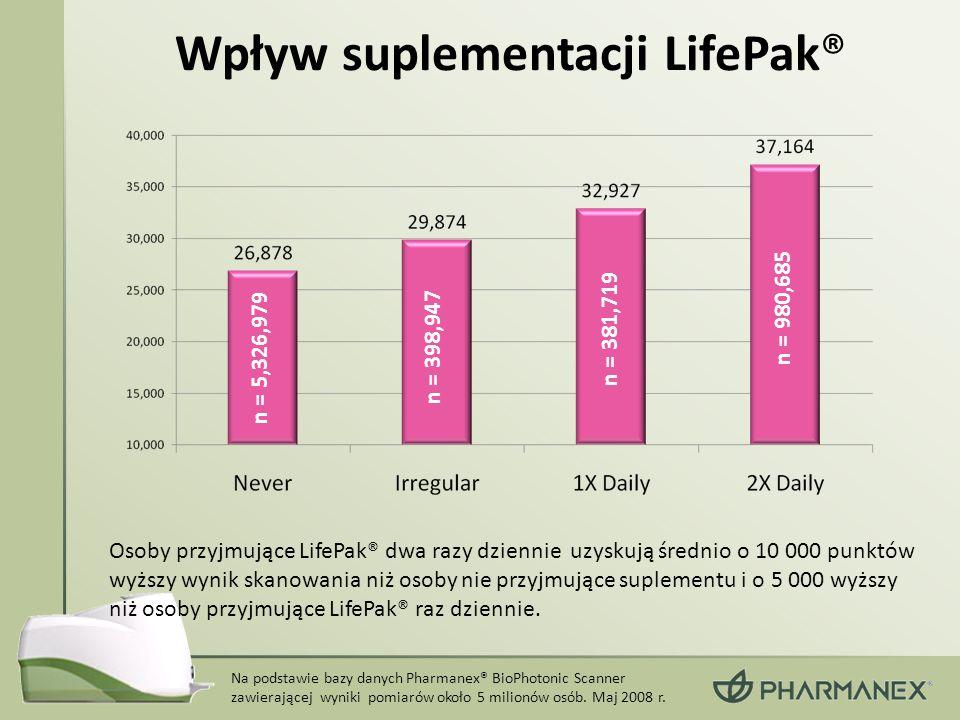 Wpływ suplementacji LifePak®