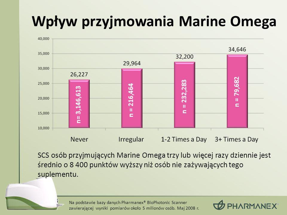 Wpływ przyjmowania Marine Omega