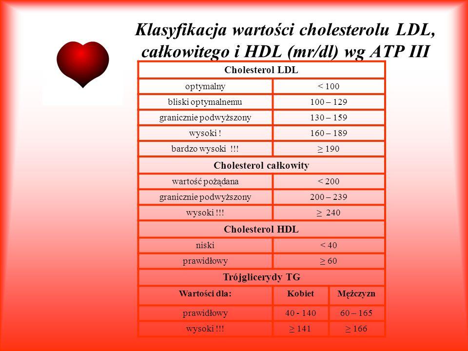 Cholesterol całkowity