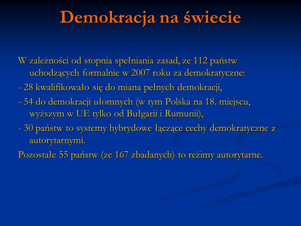Demokracja na świecie W zależności od stopnia spełniania zasad, ze 112 państw uchodzących formalnie w 2007 roku za demokratyczne: