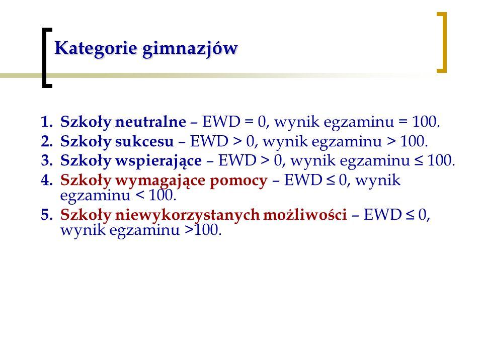 Kategorie gimnazjów Szkoły neutralne – EWD = 0, wynik egzaminu = 100.