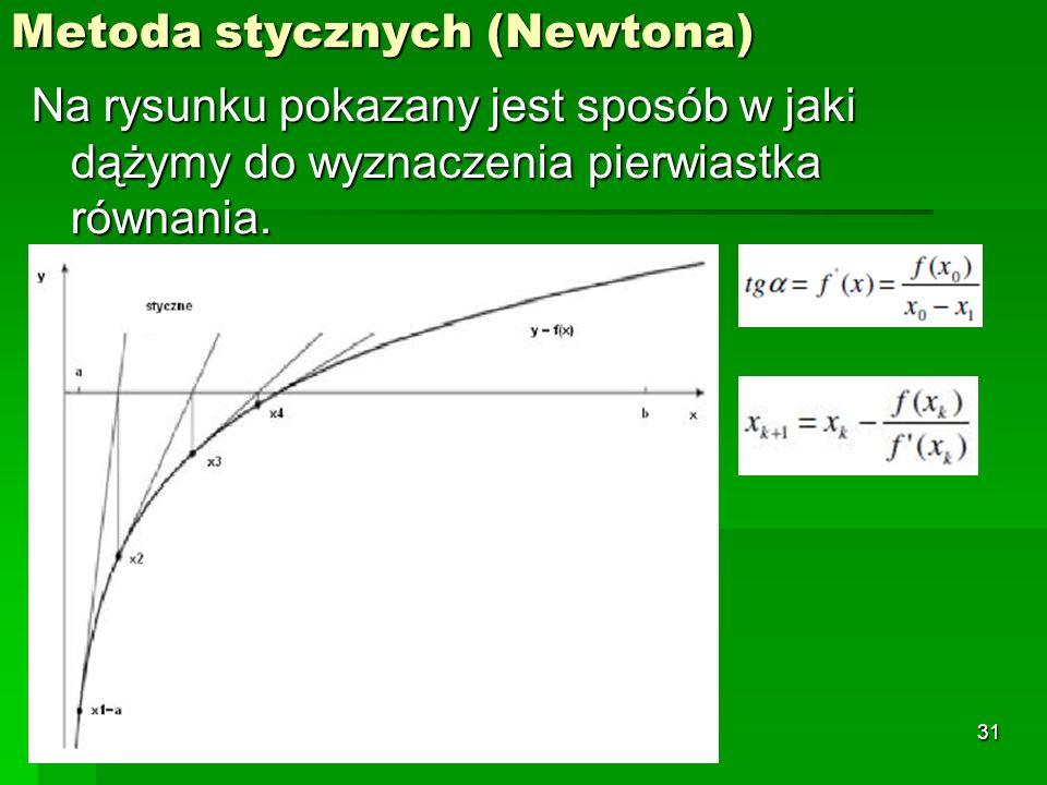 Metoda stycznych (Newtona)