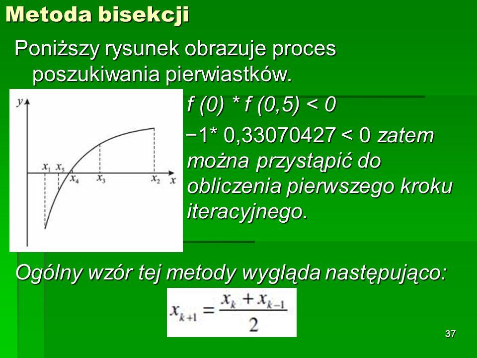 Metoda bisekcji Poniższy rysunek obrazuje proces poszukiwania pierwiastków. f (0) * f (0,5) < 0.