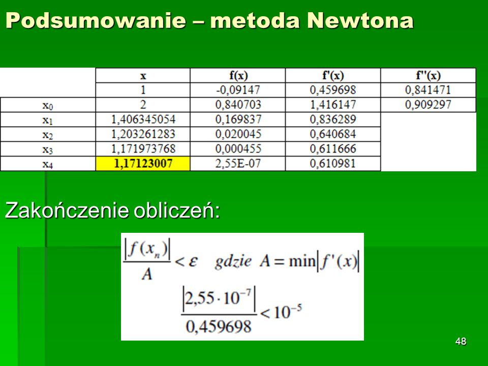 Podsumowanie – metoda Newtona