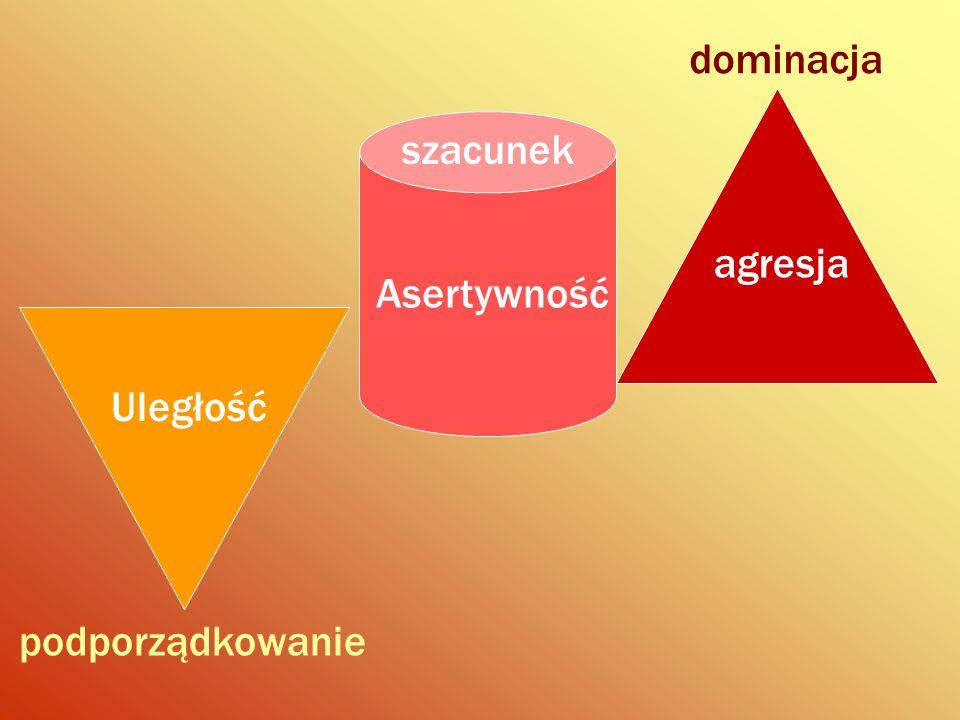 dominacja agresja Asertywność szacunek Uległość podporządkowanie