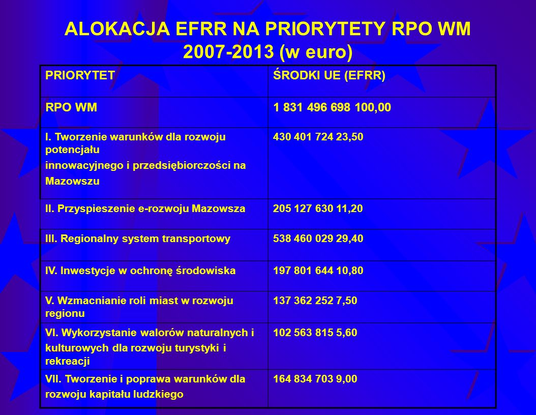 ALOKACJA EFRR NA PRIORYTETY RPO WM 2007-2013 (w euro)