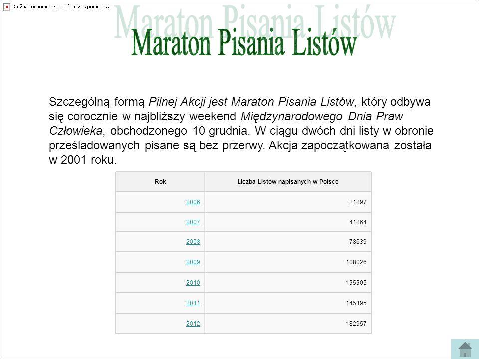 Liczba Listów napisanych w Polsce