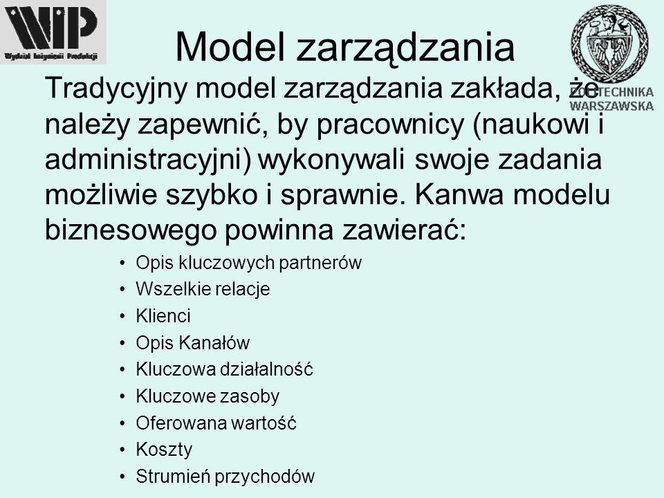 Model zarządzania