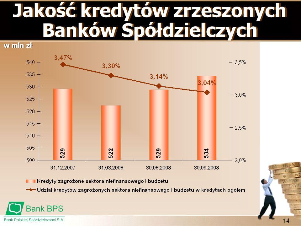 Jakość kredytów zrzeszonych Banków Spółdzielczych