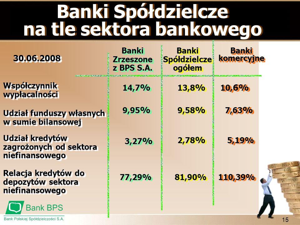 na tle sektora bankowego