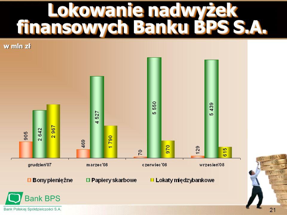 Lokowanie nadwyżek finansowych Banku BPS S.A.