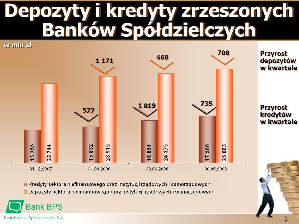 Depozyty i kredyty zrzeszonych Banków Spółdzielczych