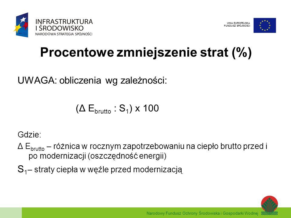 Procentowe zmniejszenie strat (%)