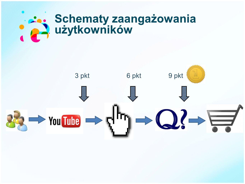 Schematy zaangażowania użytkowników