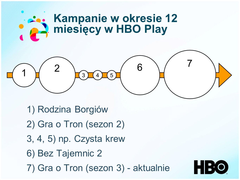 Kampanie w okresie 12 miesięcy w HBO Play