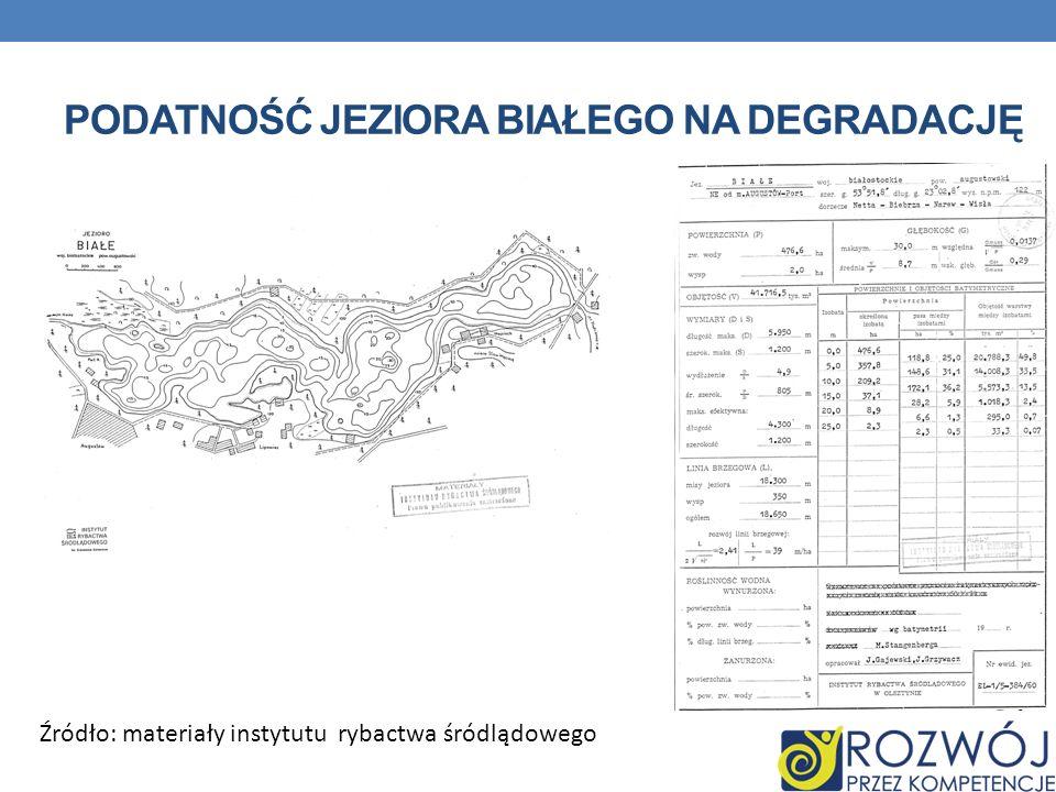 Podatność jeziora białego na degradację